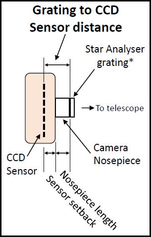 Grating to sensor distance
