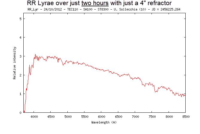 RR Lyrae